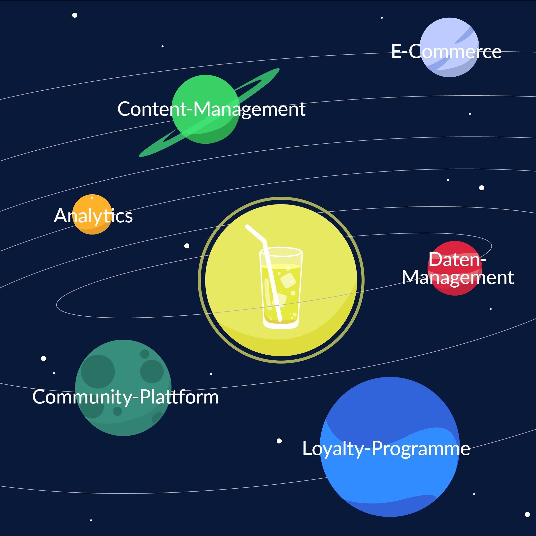 Optimale Konnektivität mit bereits bestehenden Systemen